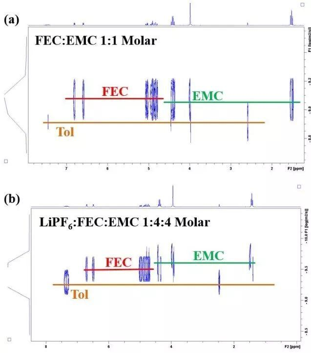 斯坦福Khalil Amine团队EES:一定程度的氟化电解液溶剂与锂金属电池最配