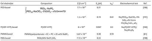 陈人杰AM:钠电应用更进一步:钠电电解液及界面