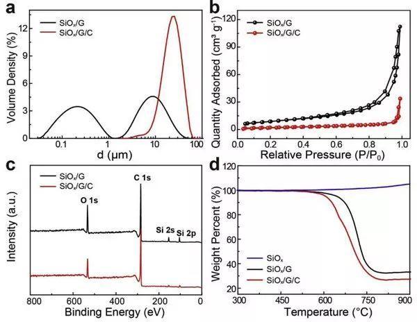 中科院化学所:减小体积变化面向高容量SiOx负极的工业化运用