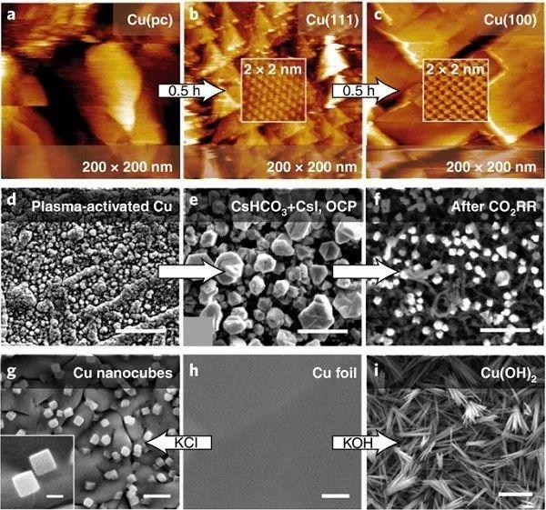 综述!多碳产物向CO2RR-催化剂及电解质设计策略