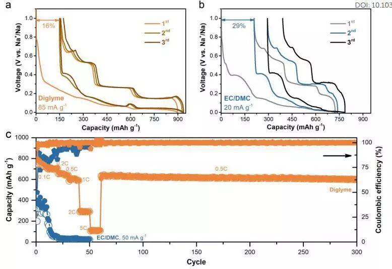 香港理工EES:醚类溶剂与有机碳酸盐溶剂在锡基钠离子电池中性能大比拼
