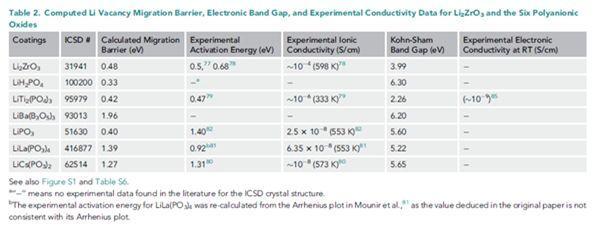 Ceder团队:高通量计算筛选固态电池正极包覆材料