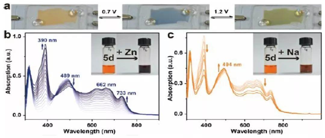 西安交大何刚团队Angew:柔性电致变色电池新材料-聚硫族紫罗精化合物