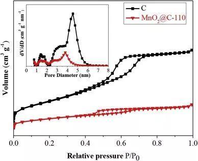 应用于高性能不对称超级电容器的电极材料:MnO2@分级多孔碳复合材料