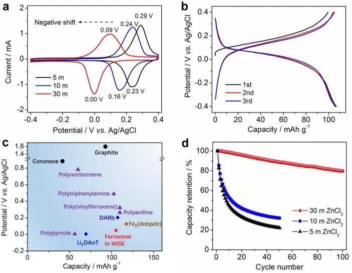 JACS新发现:基于ZnCl2盐包水电解液的的反向双离子电池