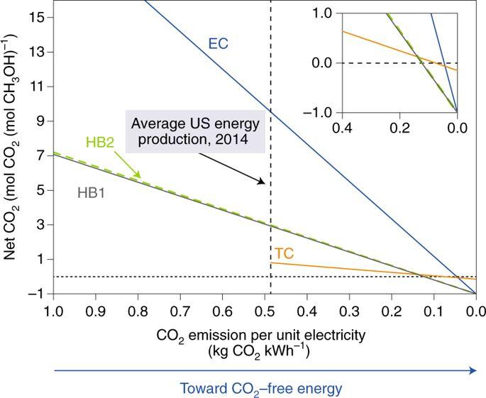 Nature Catalysis分析展望: 热催化和电催化转化CO2以实现CO2净排放减少