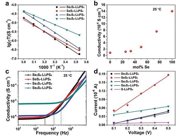 孙学良AM:固溶化学定制全固态锂Li-S电池电导率取得重大突破