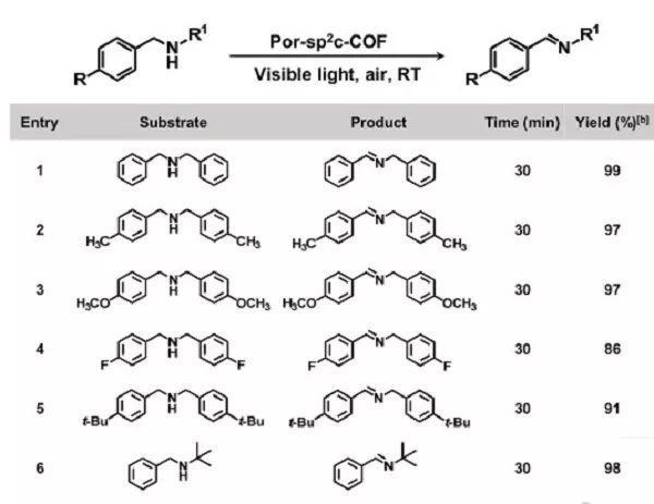 武汉大学Angew:2D卟啉基sp2碳共轭COF用于非均相光催化