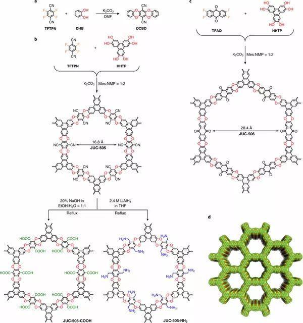 Nat. Chem.:高化学稳定性的共价有机骨架来了!