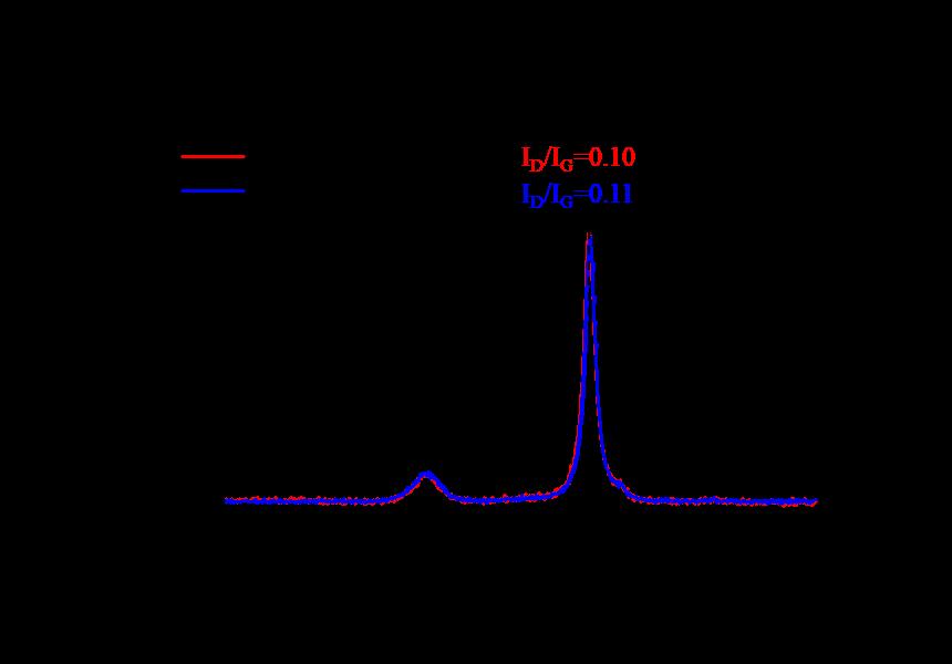 三星SDI电池工艺研究:负极极片两次辊压vs一次辊压,哪个更好?
