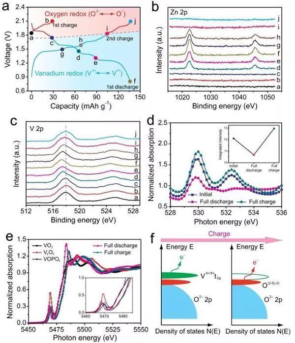 南开大学牛志强Angew:氧离子的氧化还原反应为提高水系锌离子电池能量密度提供新策略