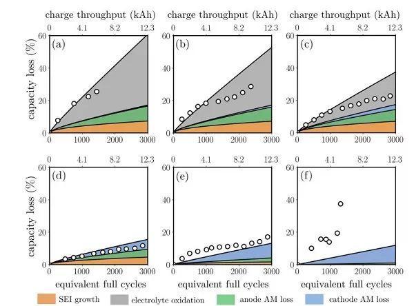 三元电池容量衰减如何预测?