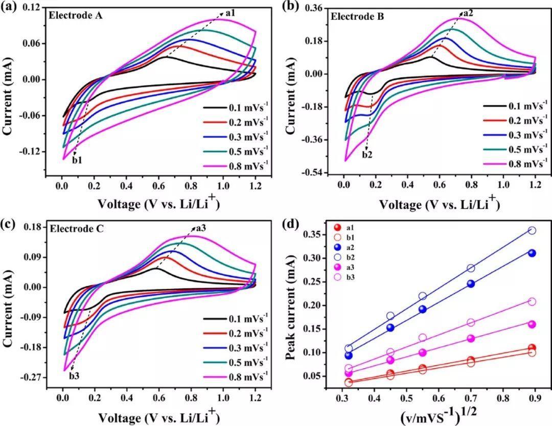 兰州大学ACS Nano:厚度可控的多层Si/C薄膜用作锂离子电池负极