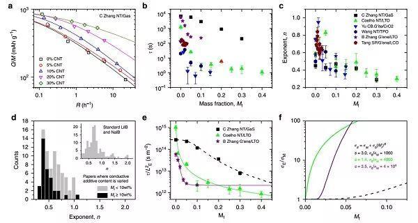 电池快充限制因素都有啥?贝尔实验室&都柏林圣三一大学Nature Communications给出定量答案!