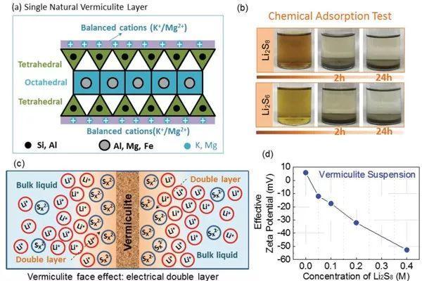 """天然蛭石吸附多硫化物抑制""""穿梭效应"""" 优化锂硫电池循环性能"""