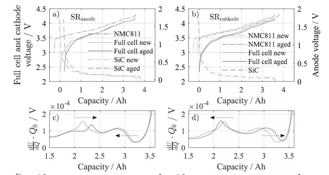 富镍-硅/石墨18650电池的可逆自放电和老化机理研究