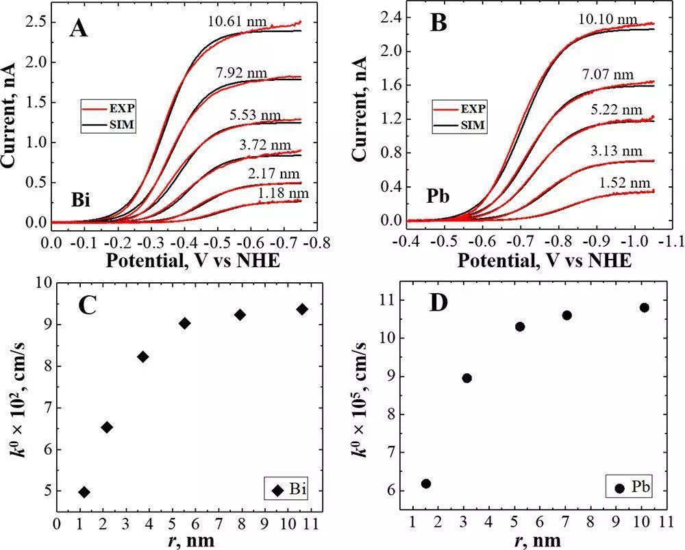Bard大牛又出JACS:电催化剂的尺寸及惰性载体对析氢反应动力学有何影响?