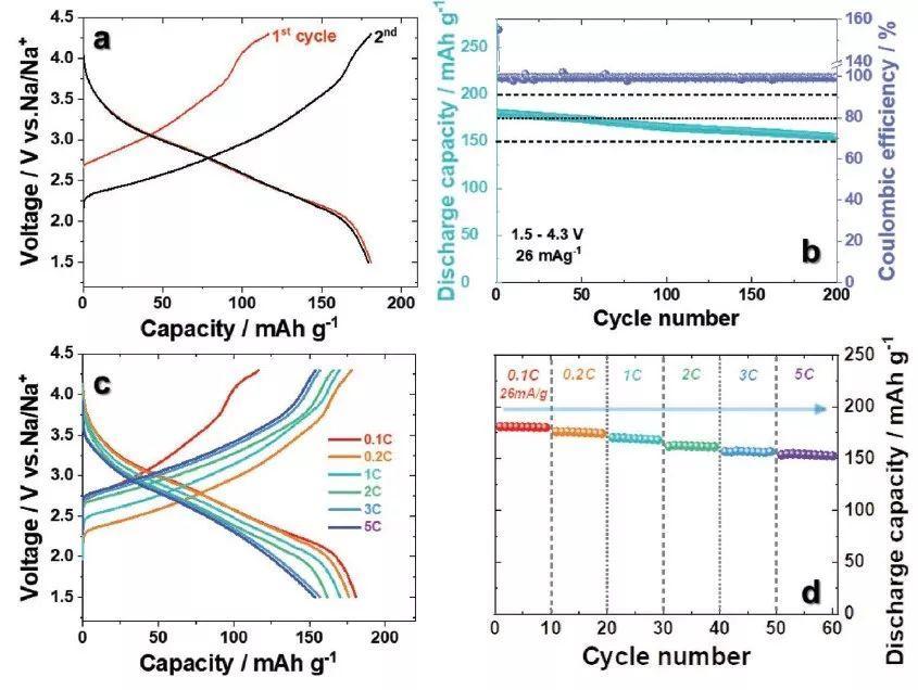 AFM:钛掺杂制备高性能P′2型钠离子电池正极材料