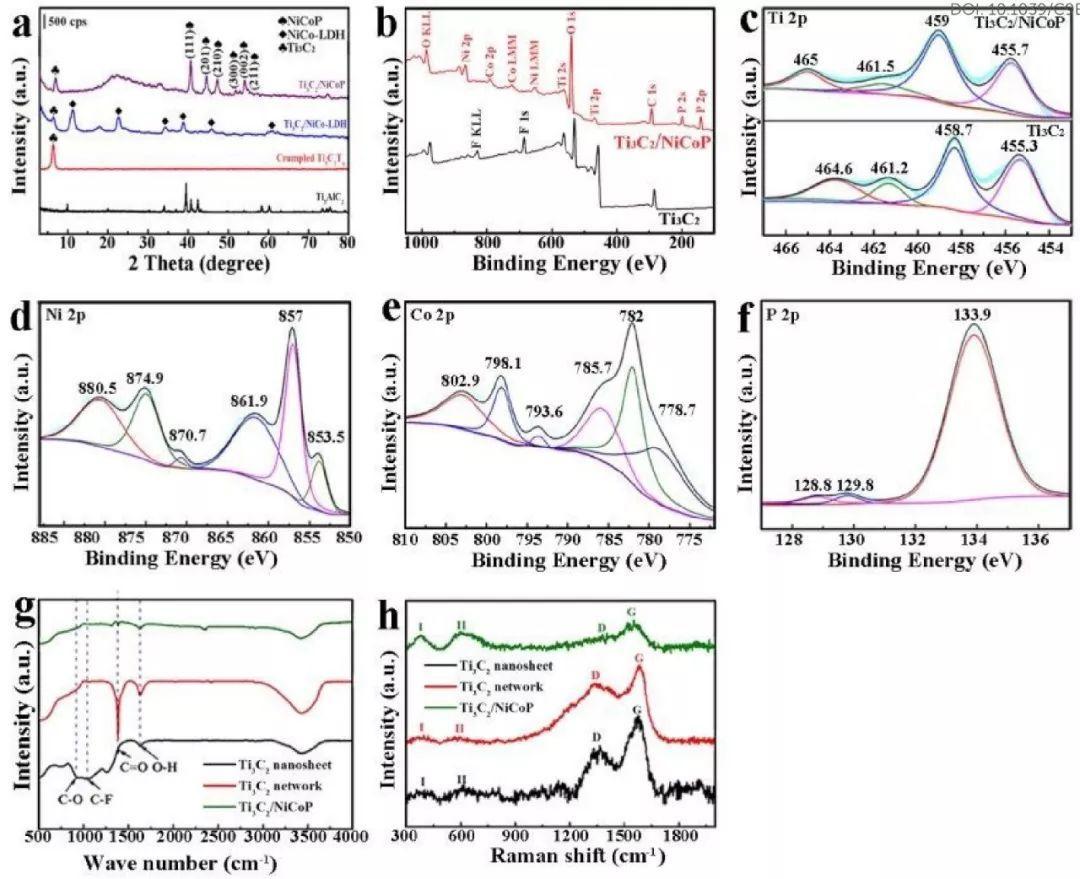 山东大学EES:三维多孔Ti3C2骨架联姻NiCoP双金属磷化物纳米颗粒
