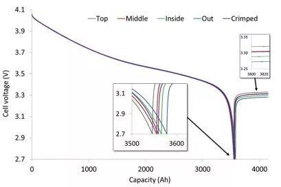 锂离子电池测试表征中误差和不确定性分析