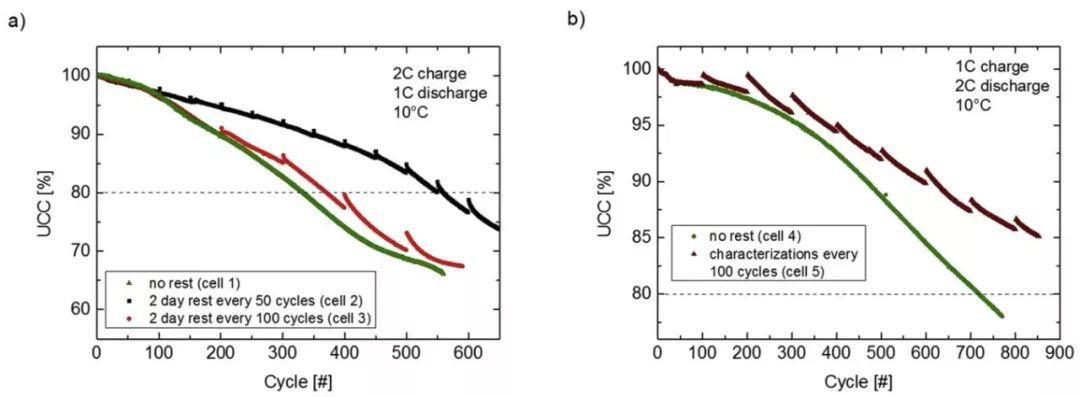 大众汽车电池应用研究:动力电池循环测试中搁置对容量  恢复及寿命的影响