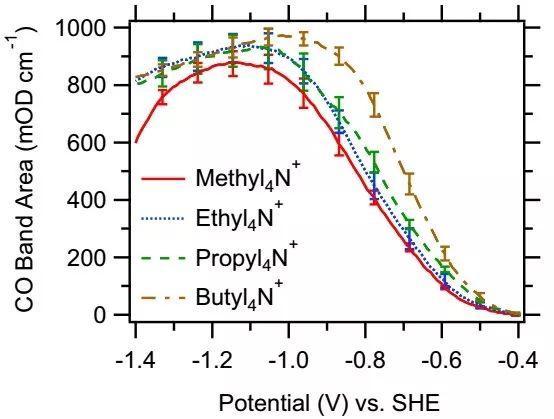 波士顿学院PNAS:氢键影响电催化CO还原的选择性