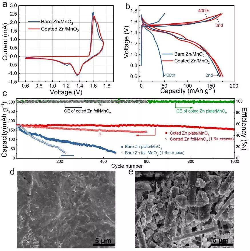 崔光磊教授EES:受增白剂启发的聚合物保护高性能锌负极