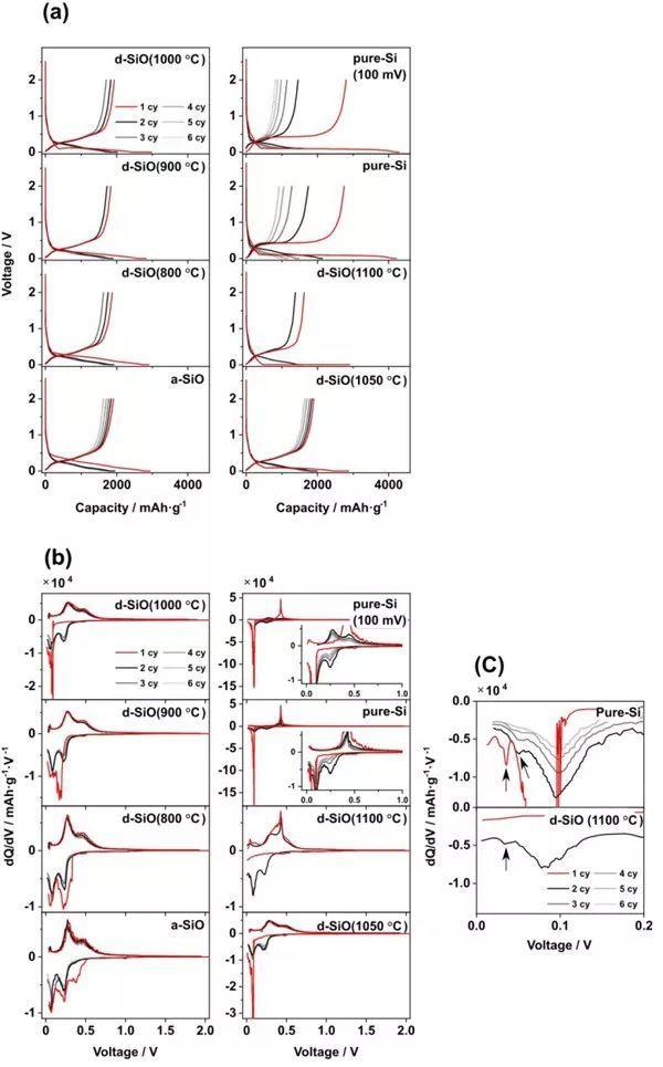 Clare P. Grey机理研究:原位NMR看SiO负极反应过程