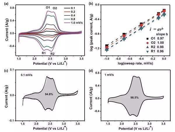冯新亮AM:二维结晶聚酰亚胺正极材料实现超稳超快锂存储