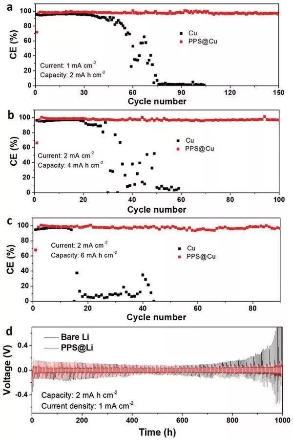 王东海&陈龙庆 AEM:电动现象强化多孔保护层中锂离子传输,助力构建稳定的金属锂负极!