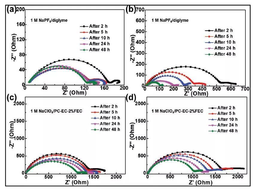 上海交大AFM:通过多层结构的SEI膜实现稳定增强型的Na金属负极