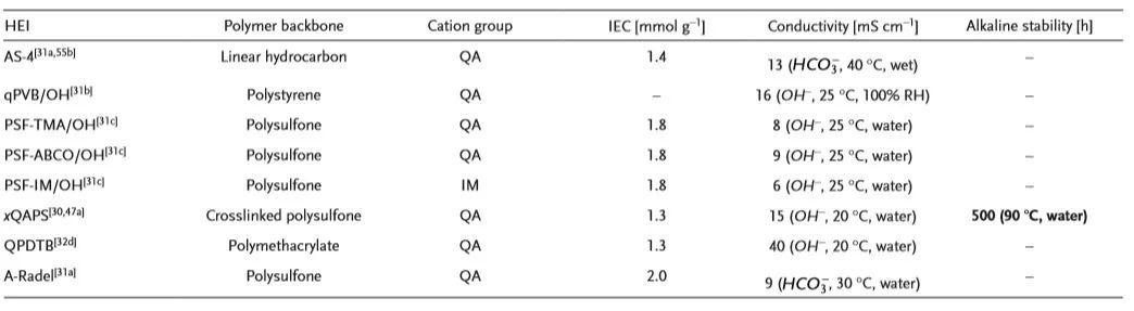 美国特拉华大学严玉山AM:氢氧根交换膜电解槽低成本制氢的路线蓝图