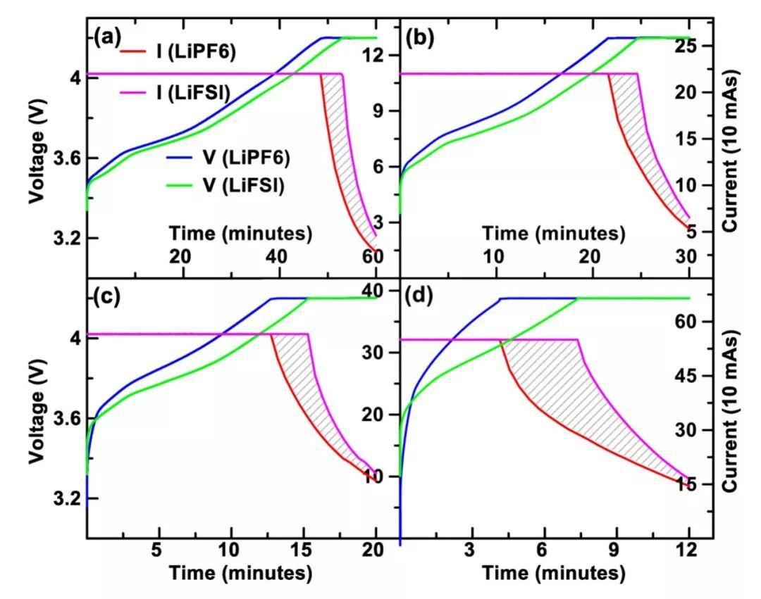 既能改善快充,又能提高金属锂电池性能!LiFSI的春天来了?