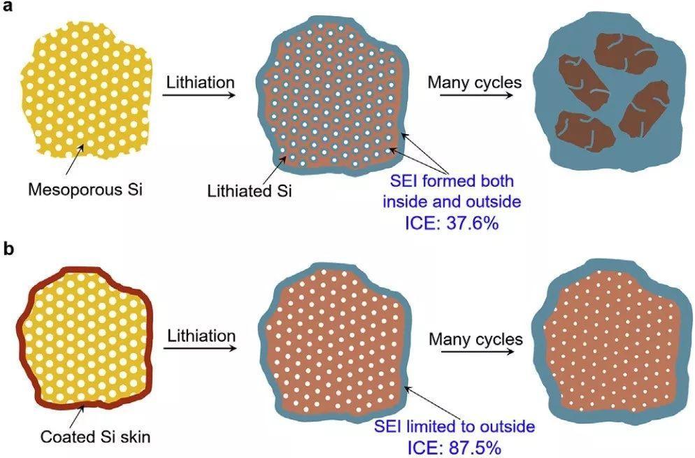 崔屹Nano Energy:表面工程助介孔硅微粒负极材料获得高库伦效率