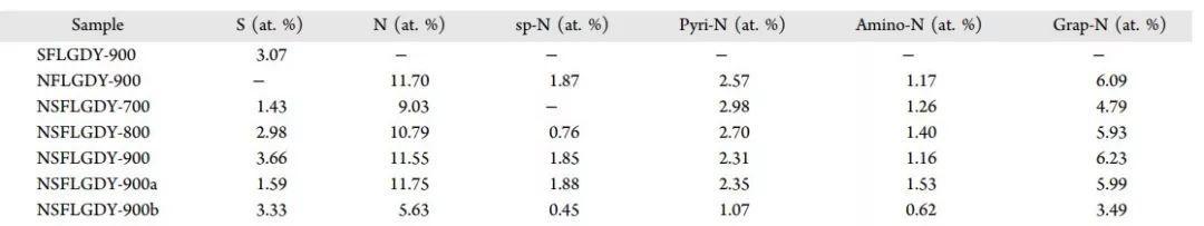 终于控制了掺杂位点!用氮、硫共掺杂石墨炔研究OER中的协同效应