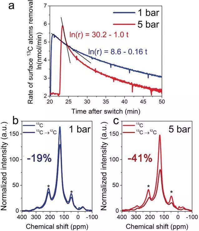 荷兰埃因霍芬理工大学Angew:高压助力Mo/ZSM-5催化甲烷脱氢芳构化反应