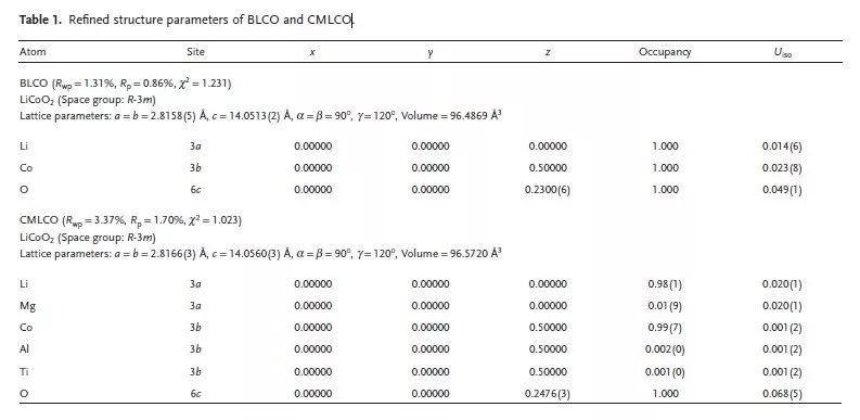 中科院青岛能源所Adv. Sci.: 4.6 V的LCO研究实现里程碑式的突破