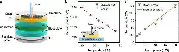 崔屹NC:锂电池内部局部热点引发快速锂枝晶生长和短路现象