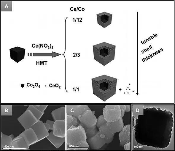 长春应化所宋术岩&张洪杰Chem综述: 基于CeO2的非贵金属混合氧化物纳米催化剂的合成与应用