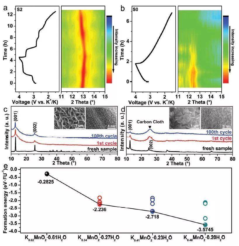 南京理工大学AM:高钾含量高容量超稳定的水钠锰矿纳米片阵列