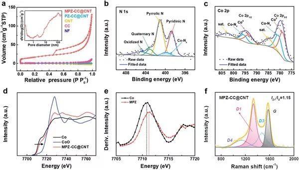 陈忠伟教授AEM:多维有序双功能空气电极助力高能量柔性锌空气电池