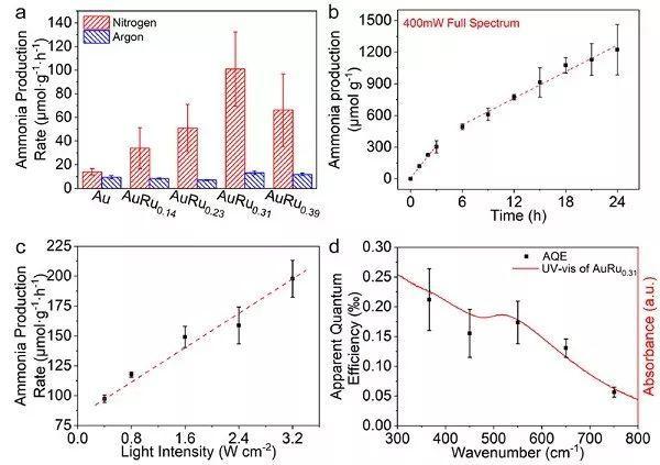 中科大熊宇杰光催化固氮新作:表面等离子体在合成氨中的应用