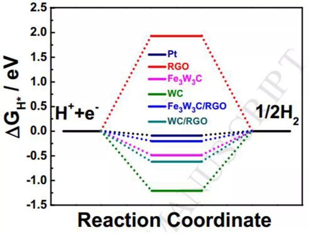Nano Energy:RGO负载的Fe3W3C纳米棒在全pH范围内展现出高效的电催化析氢活性