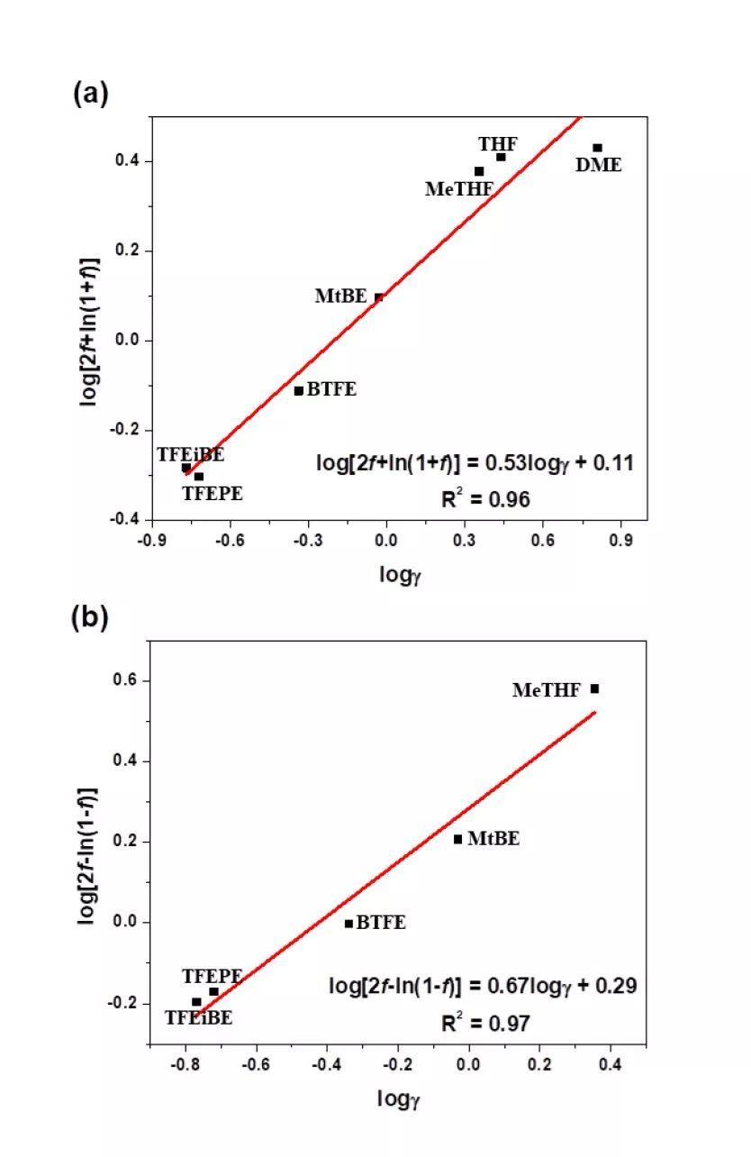 锂硫电池电解液该选择什么样的氢氟醚?