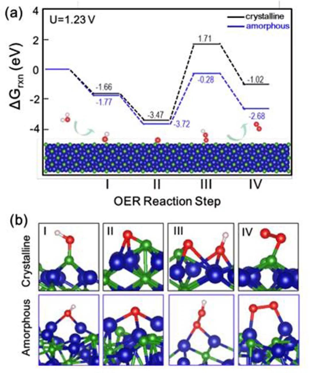 EES:晶态-非晶态相界面显著增强电催化析氧活性