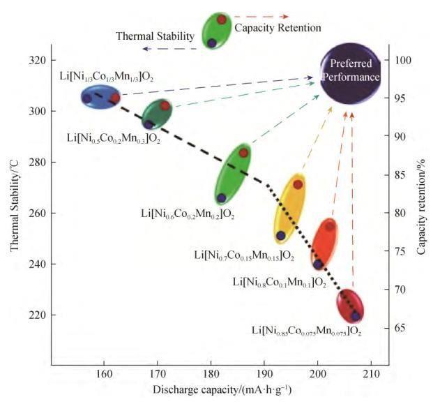 高镍三元前驱体制备过程中的影响因素