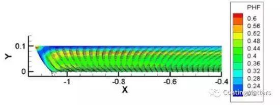 史上最全的锂电池涂布技术汇总