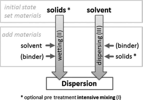 电极浆料制备过程中物料颗粒状态变化详解
