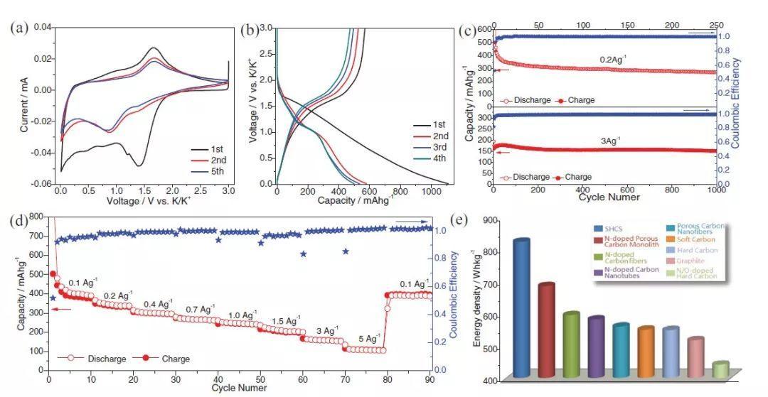 天津大学AM:高性能钾电负极新设计-硫接枝空心碳球