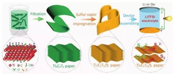 南京工业大学AFM:自支撑的MXene-S导电纸用于锂硫电池的机理研究
